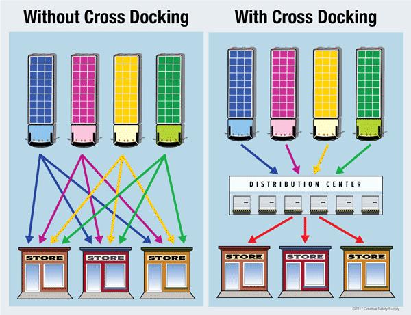 Tot el que cal saber sobre cross docking