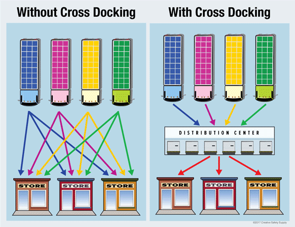 Tot el que cal saber sobre cross docking